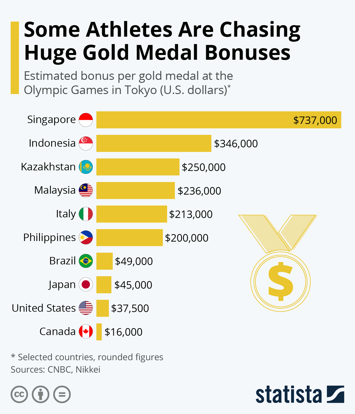 Infographic: Some Athletes Are Chasing Huge Gold Medal Bonuses | Statista