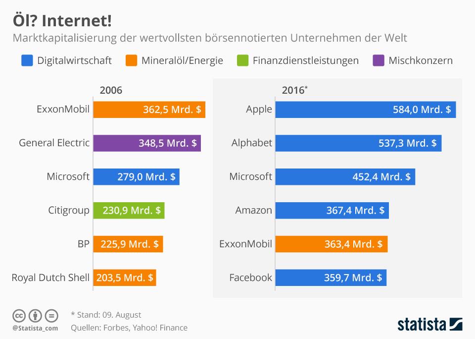 Infografik: Öl? Internet! | Statista