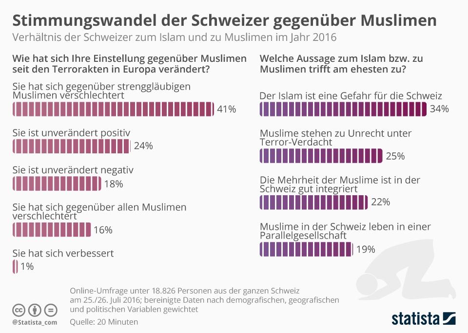 Infografik: Stimmungswandel der Schweizer gegenüber Muslimen | Statista