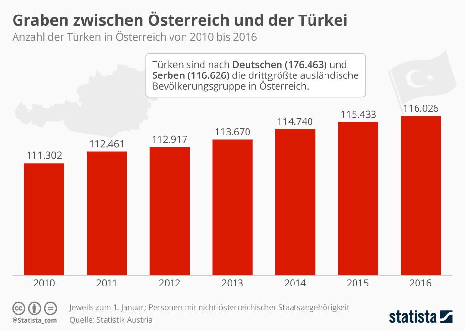 Infografik: Graben zwischen Österreich und der Türkei | Statista
