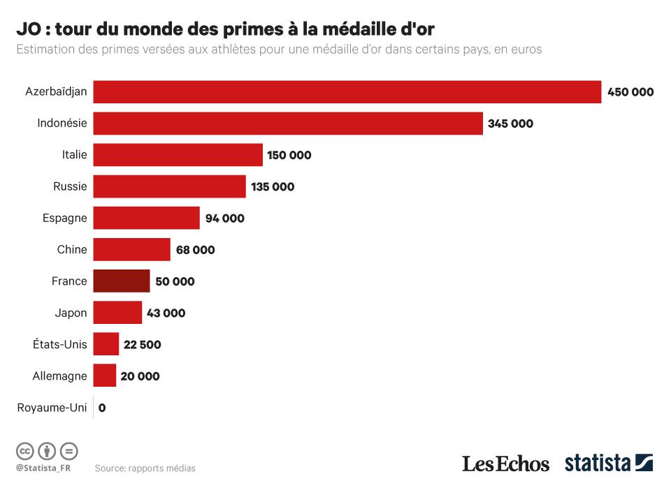 Infographie: JO : tour du monde des primes à la médaille d'or | Statista