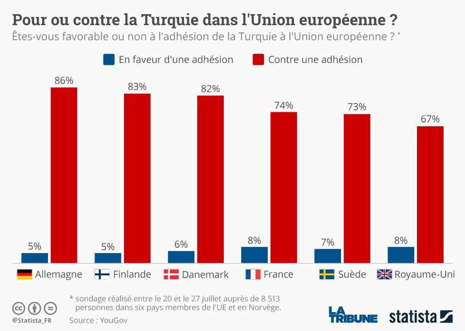 Infographie: Pour ou contre la Turquie dans l'Union européenne ? | Statista