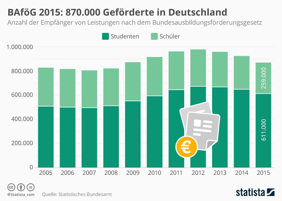 Infografik: BAföG 2015: 870.000 Geförderte in Deutschland | Statista