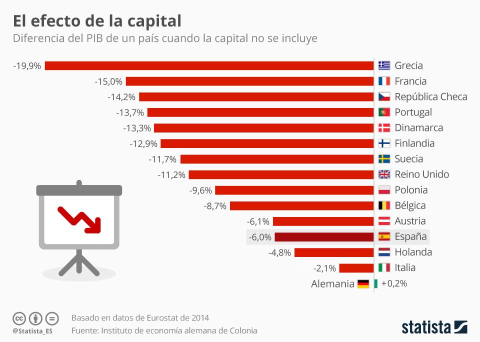 Infografía: El peso de las capitales en la economía   Statista