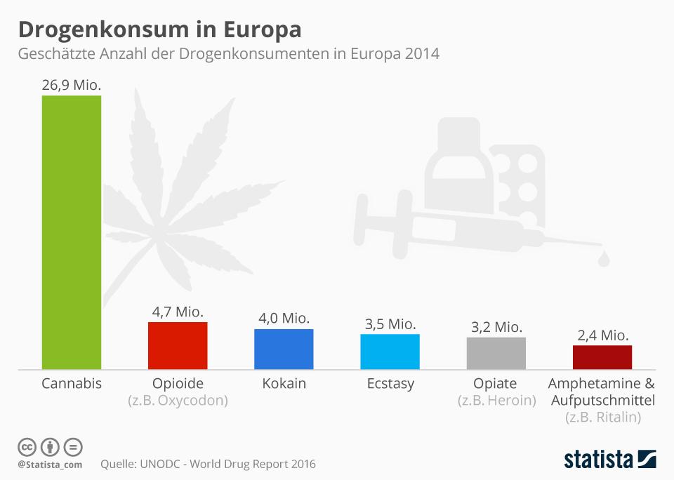 Infografik: Drogenkonsum in Europa   Statista