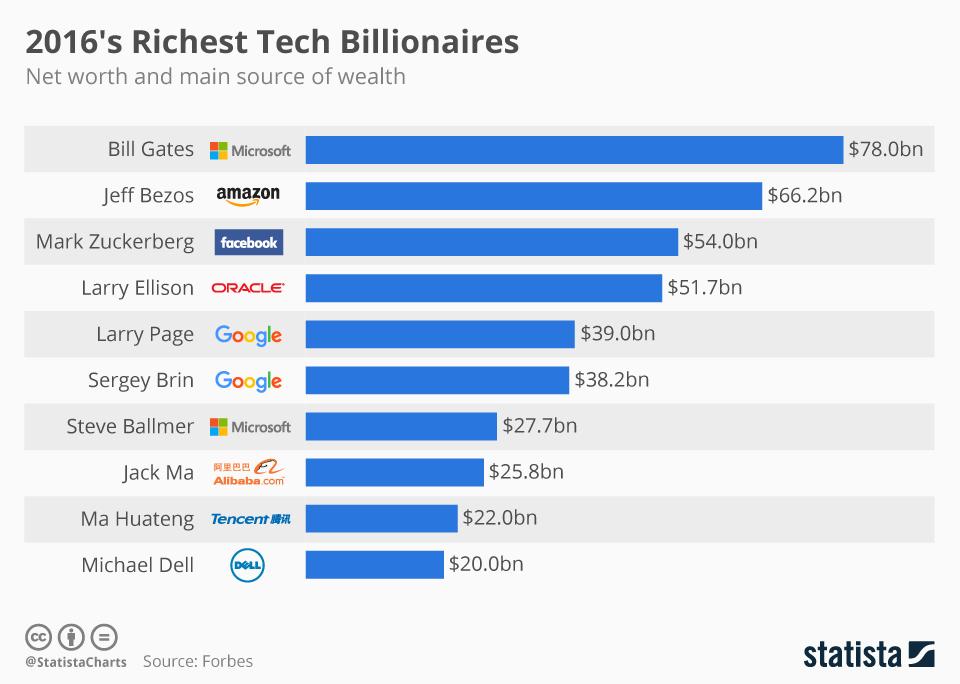 Infographic: 2016's Tech Billionaires   Statista