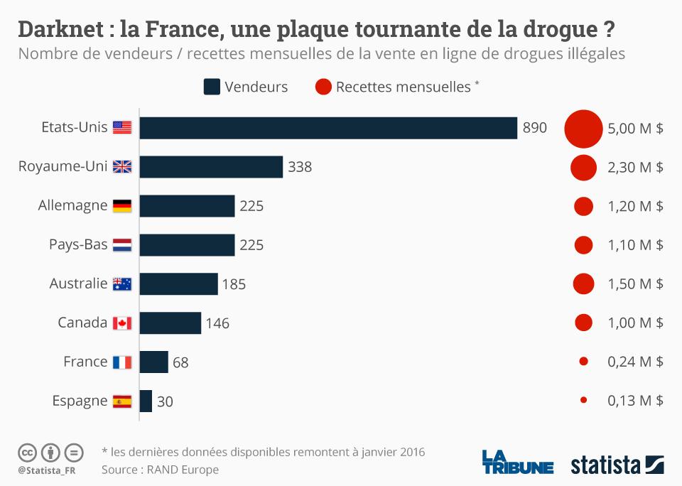 Infographie: Darknet : la France, une plaque tournante de la drogue ?  | Statista