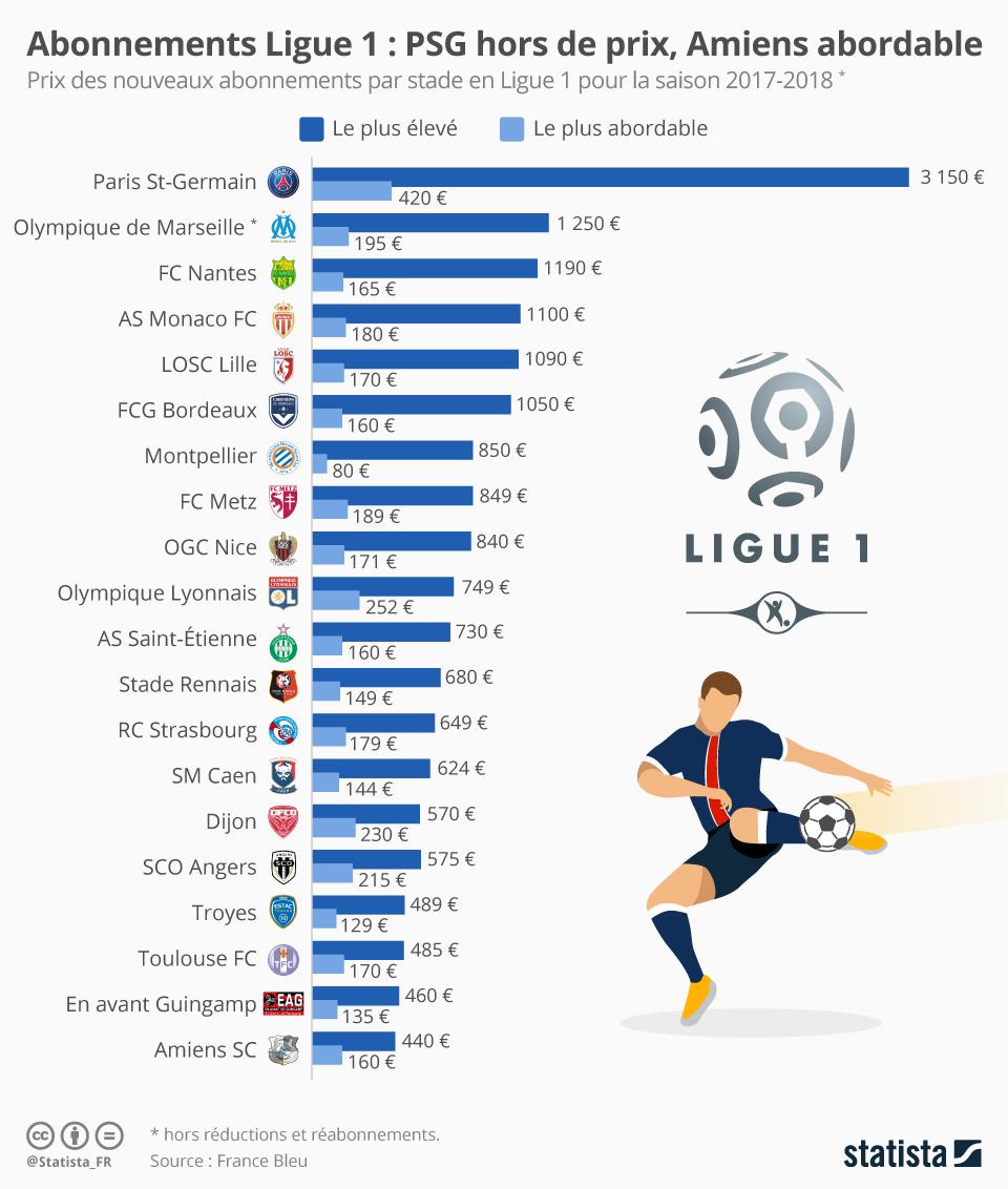 Infographie: Abonnements Ligue 1 : PSG hors de prix, Amiens abordable | Statista