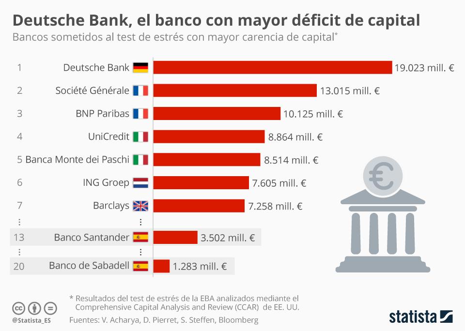 Infografía: El déficit de capital de los bancos europeos | Statista