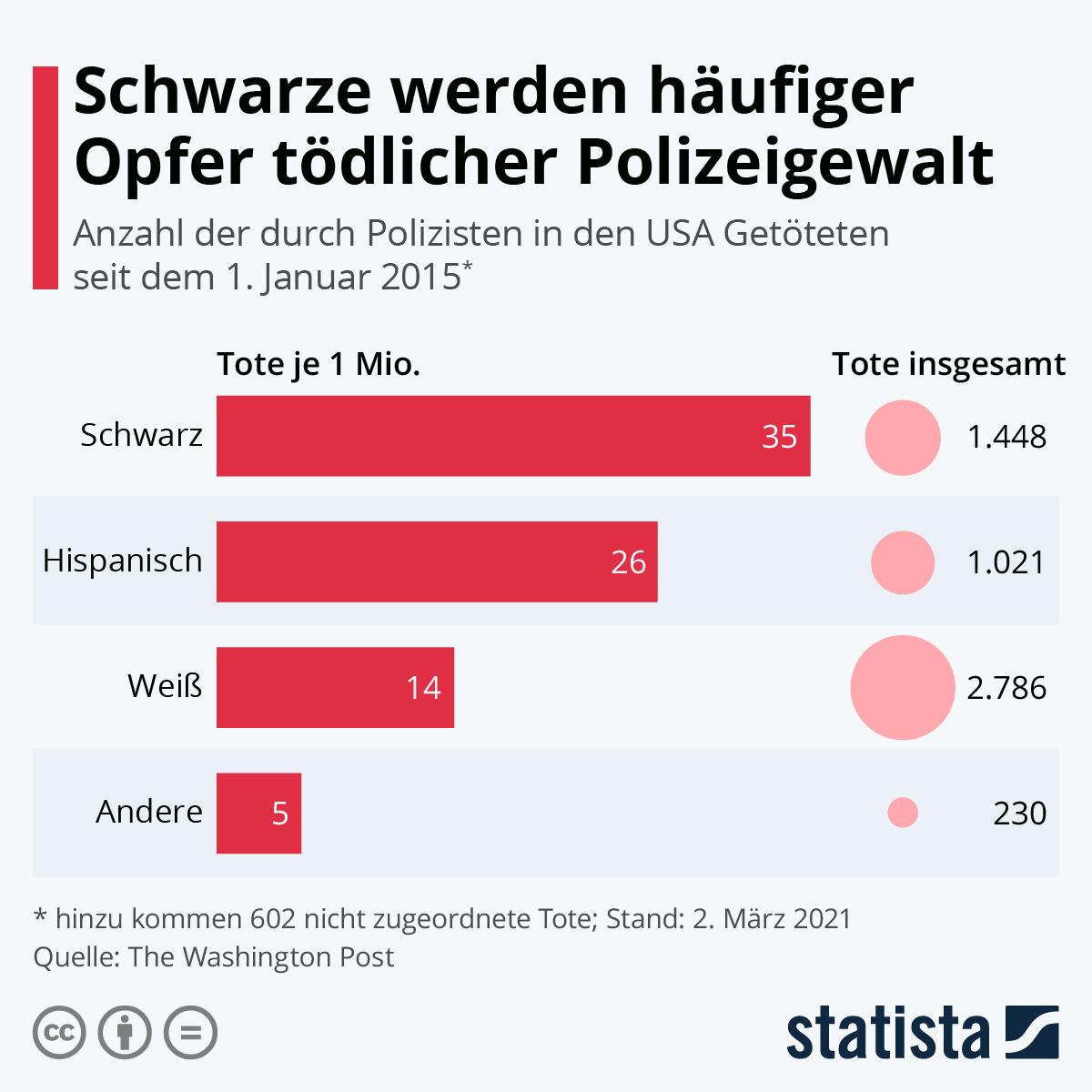 Infografik: Schwarze werden häufiger Opfer tödlicher Polizeigewalt | Statista
