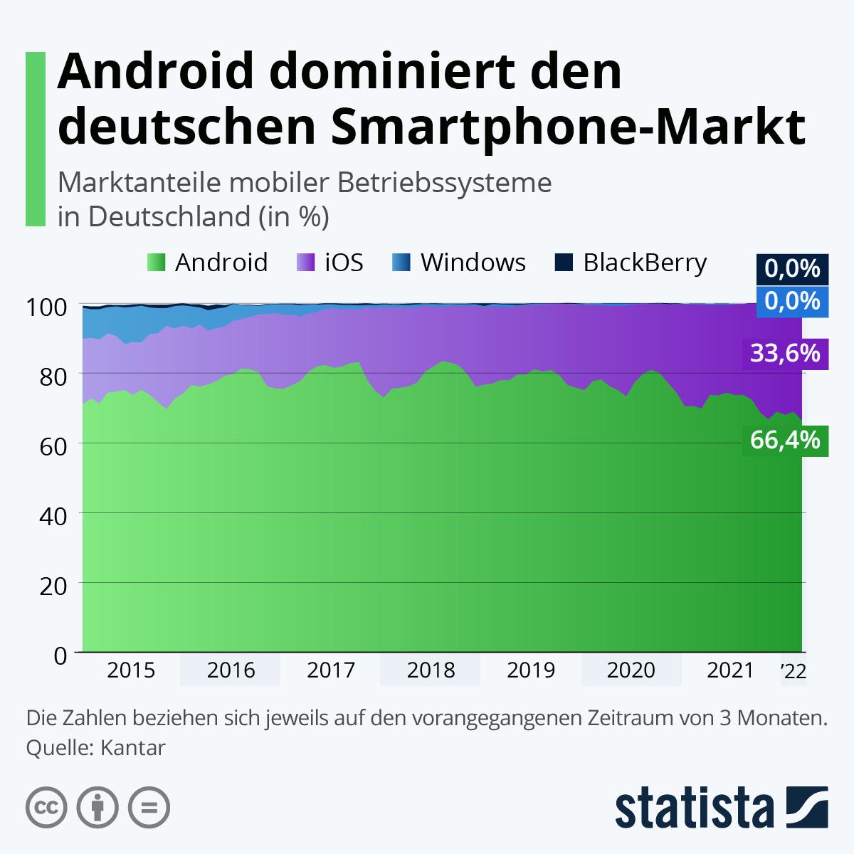 Infografik: Android dominiert den deutschen Smartphone-Markt | Statista