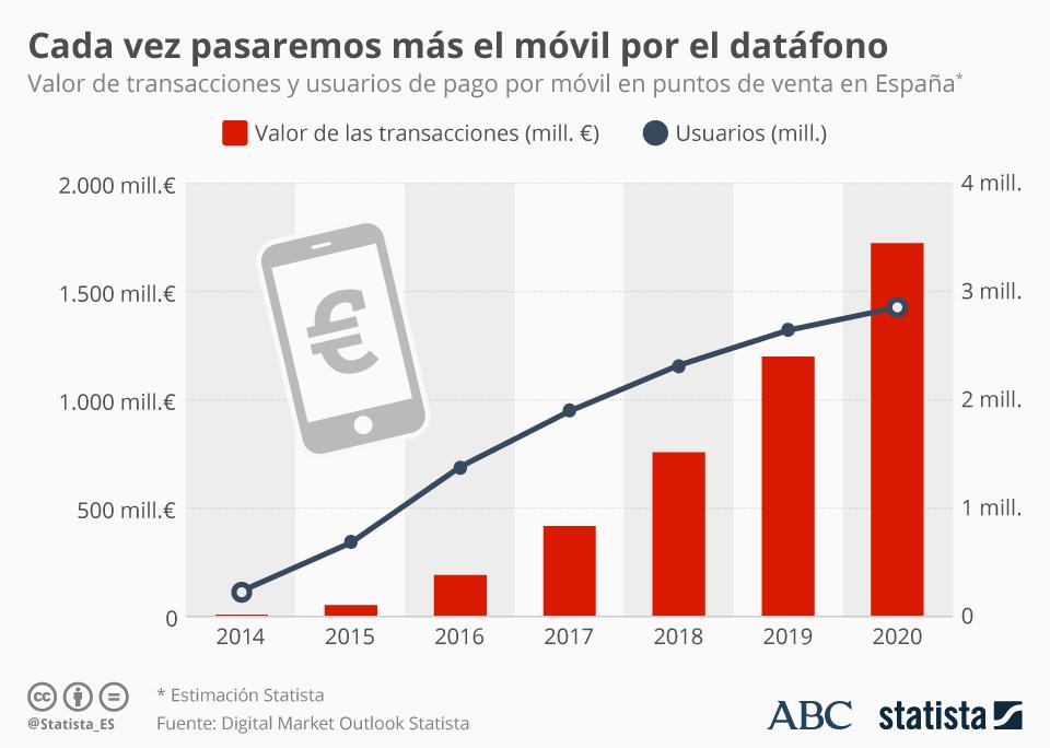 Infografía: La evolución del pago por móvil en España | Statista