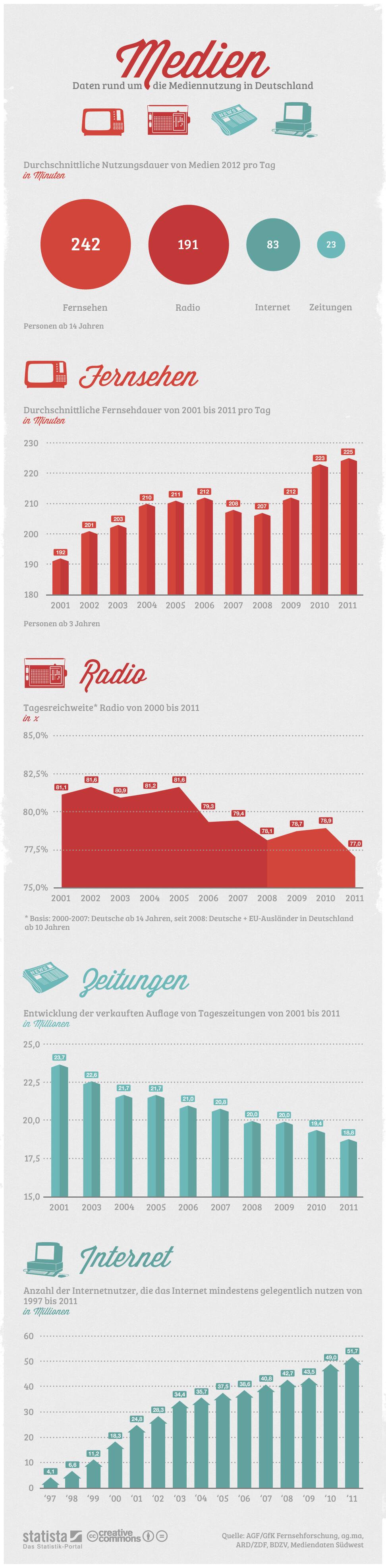 Infografik: Mediennutzung in Deutschland | Statista