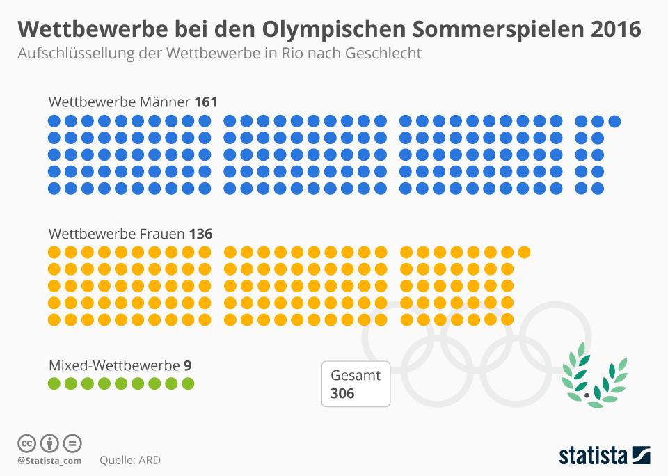Infografik: Anzahl der olympischen Wettbewerbe | Statista