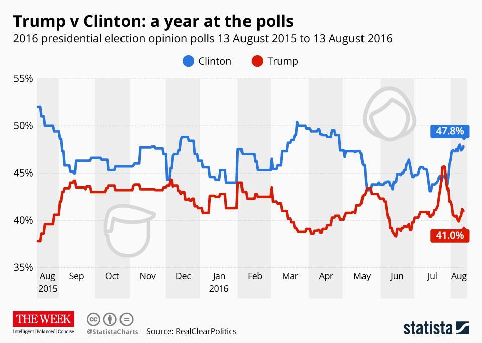 Infographic: Trump vs. Clinton: a year at the polls | Statista