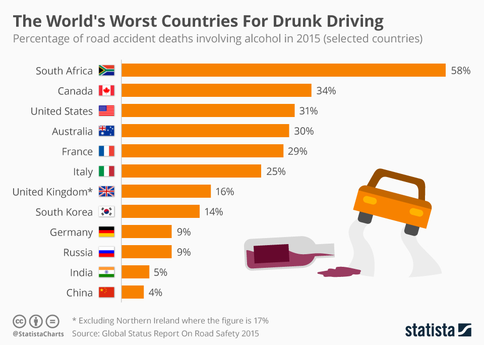 Infographic: The Worst Countries In The World For Drunk Driving | Statista