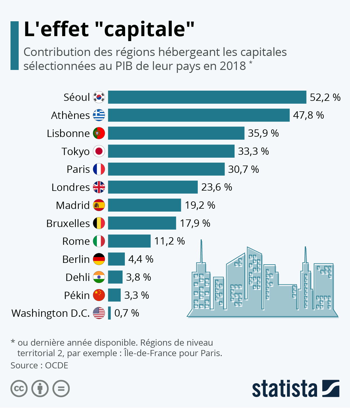 Infographie: L'effet capitale   Statista