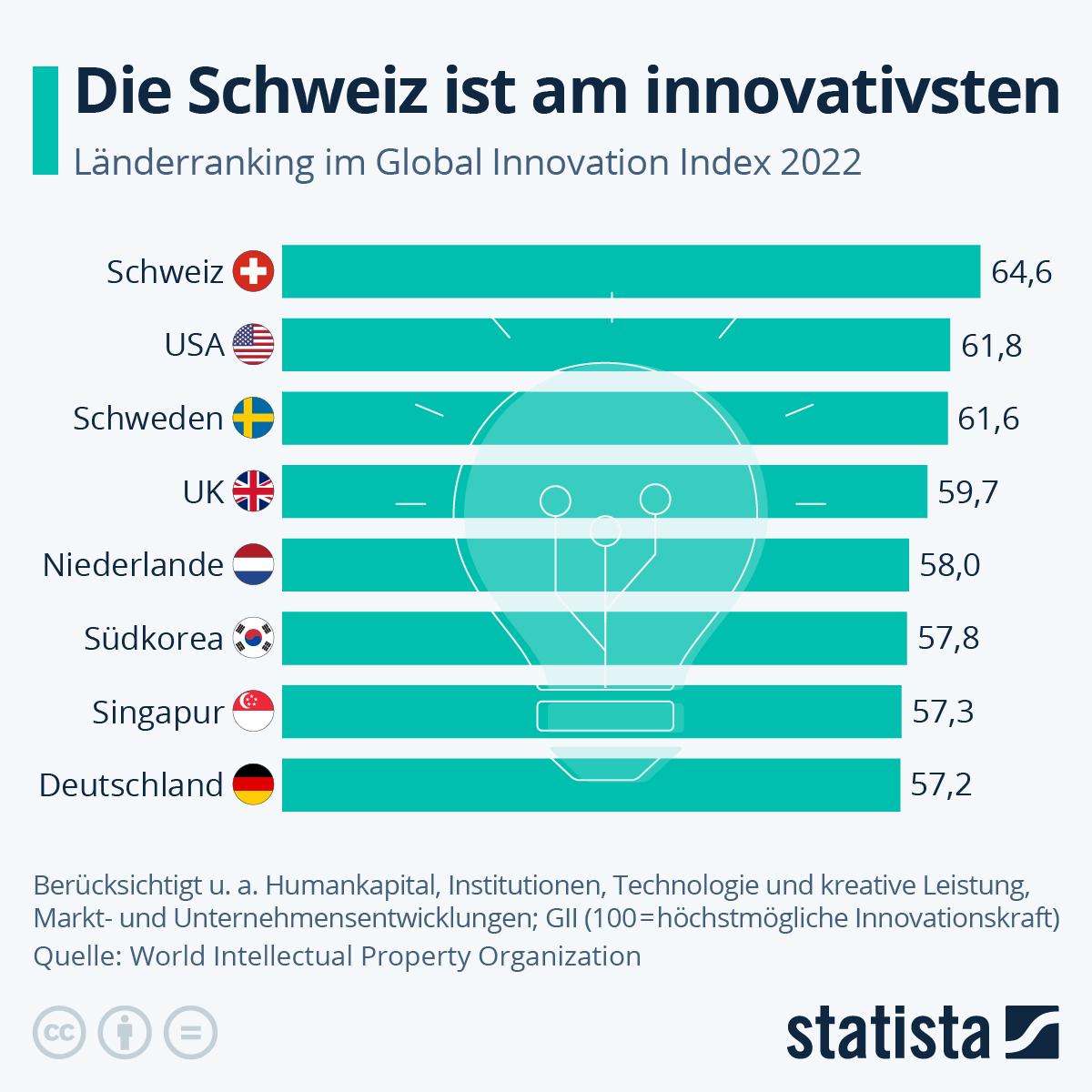 Infografik: Schweiz bleibt ein globaler Innovationsführer | Statista
