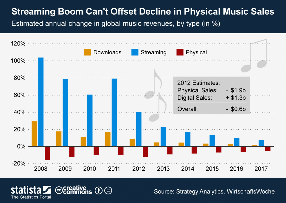 Infographic: Streaming Boom Can't Offset Decline in Physical Music Sales | Statista