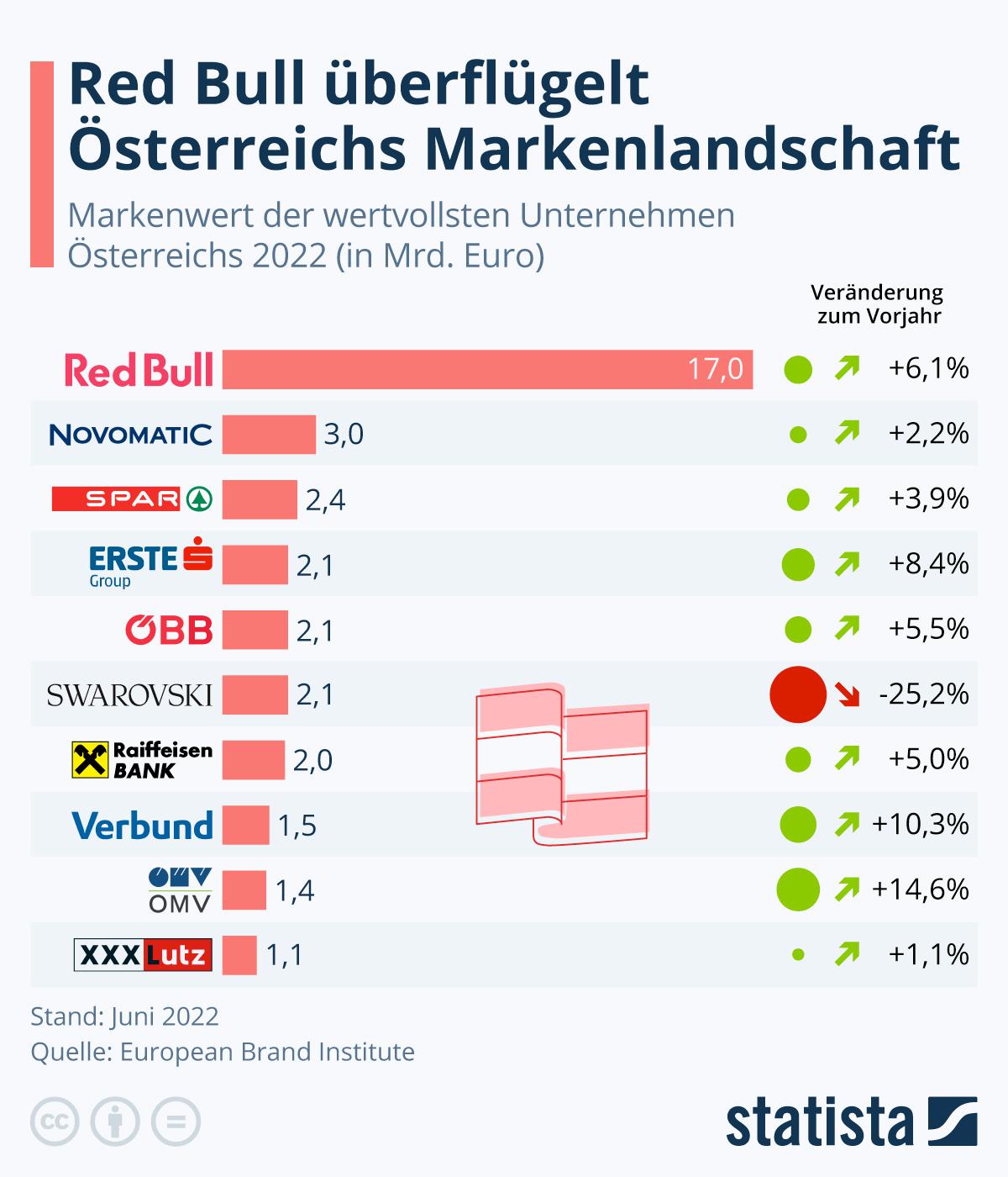 Infografik: Red Bull überflügelt Österreichs Markenlandschaft | Statista