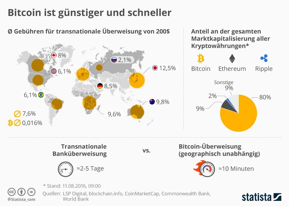 Infografik: Bitcoin ist günstiger und schneller   Statista