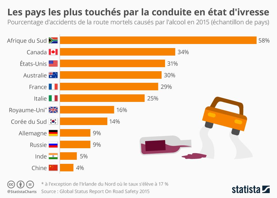 Infographie: Les pays les plus touchés par la conduite en état d'ivresse | Statista