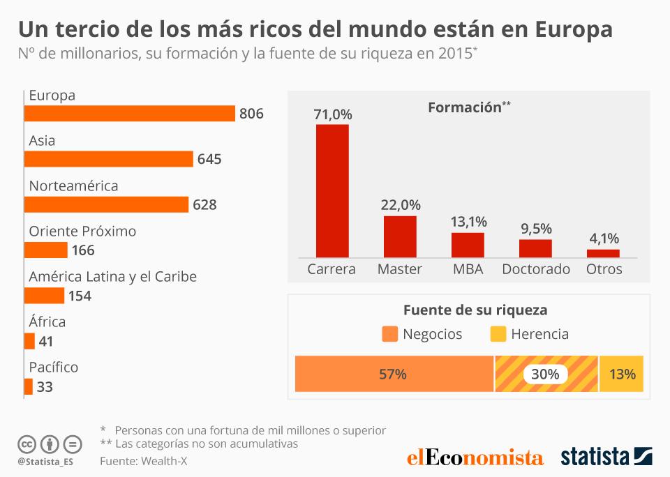 Infografía: Europa, la región con más millonarios | Statista