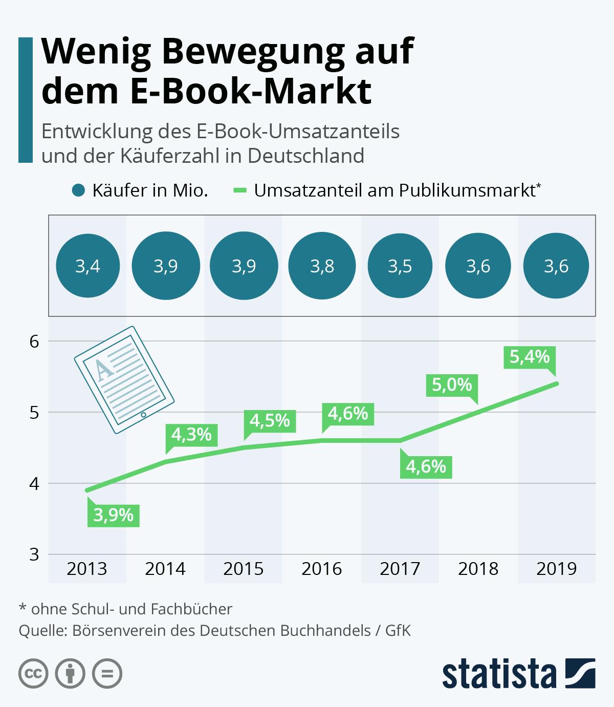 Infografik: Wenig Bewegung auf dem eBook-Markt | Statista
