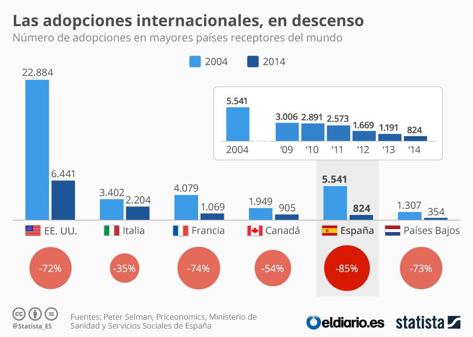 Infografía: Las adopciones internacionales caen un 85% en España | Statista