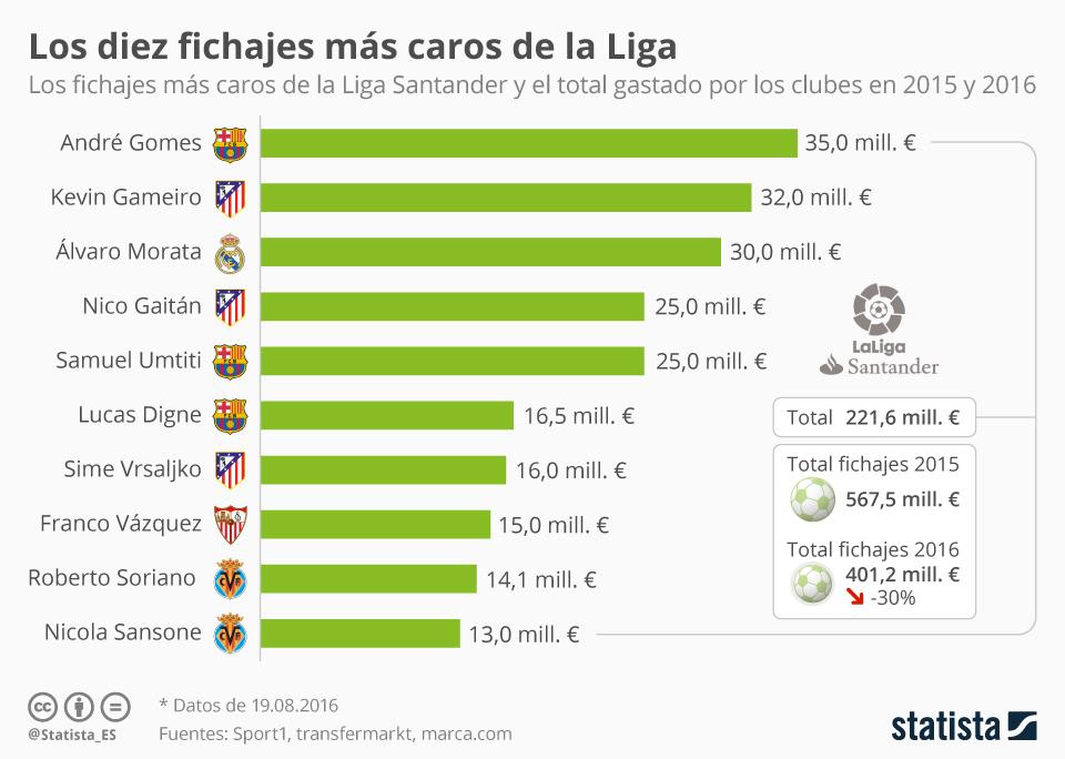 Infografía: Los diez fichajes más caros de la Liga 2016   Statista