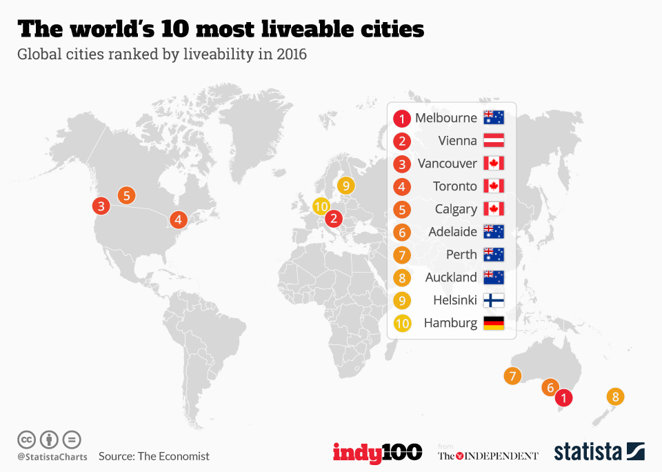 Infographic: The world's 10 most liveable cities  | Statista