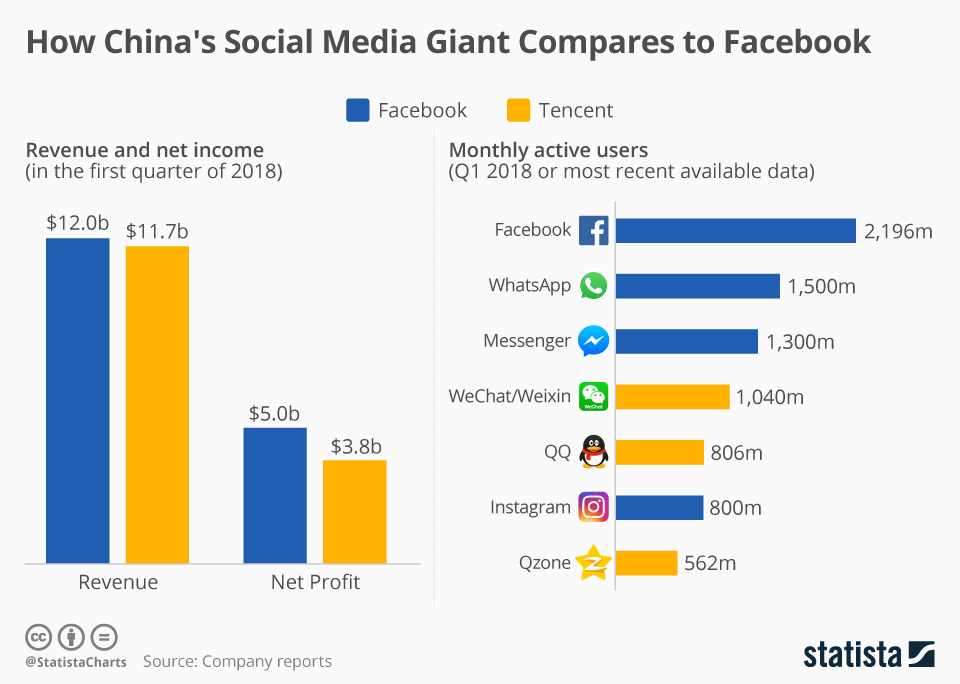 Infographic: How China's Social Media Giant Compares to Facebook | Statista