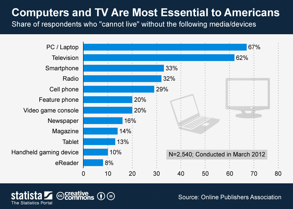 Infographic: Computers and TV Are Most Essential to Americans | Statista