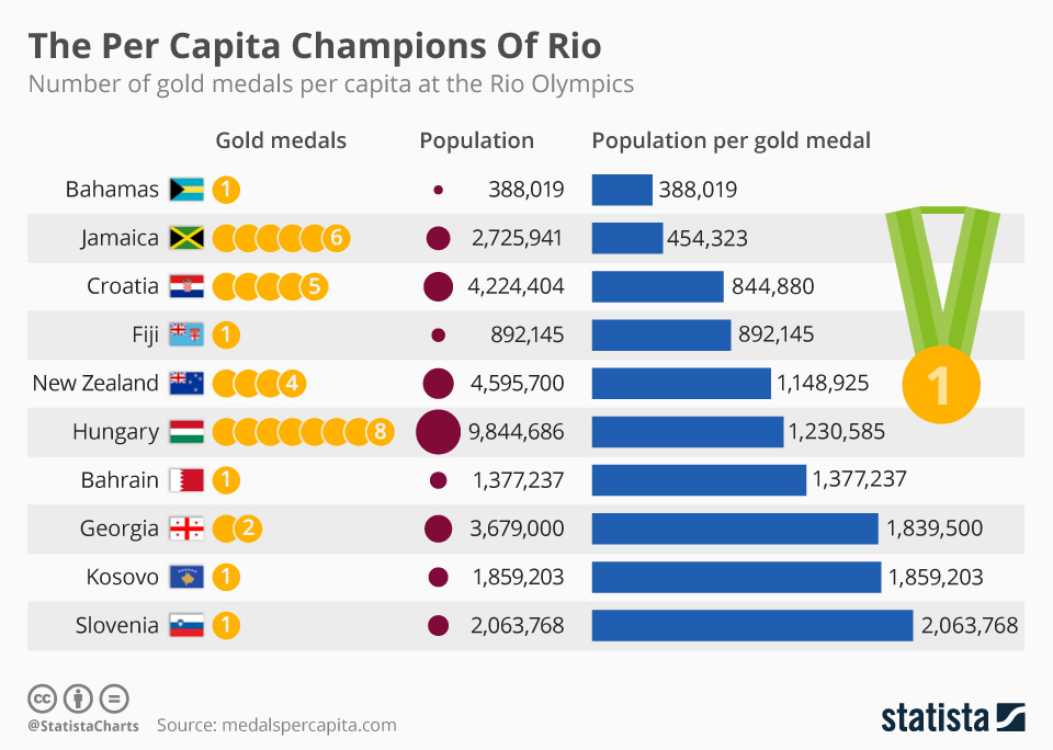 Infographic: The Per Capita Champions Of Rio   Statista