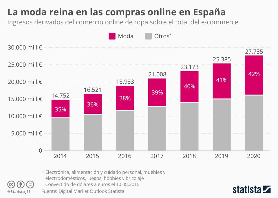 Infografía: La moda reina en las compras online en España | Statista