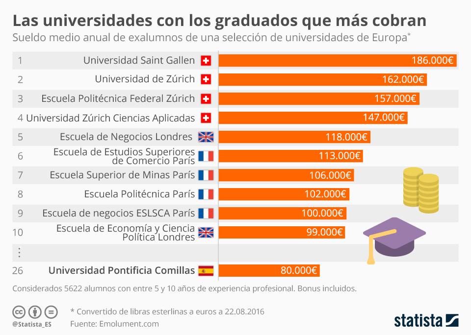 Infografía: ¿En qué universidad estudiar para conseguir un mayor salario?  | Statista