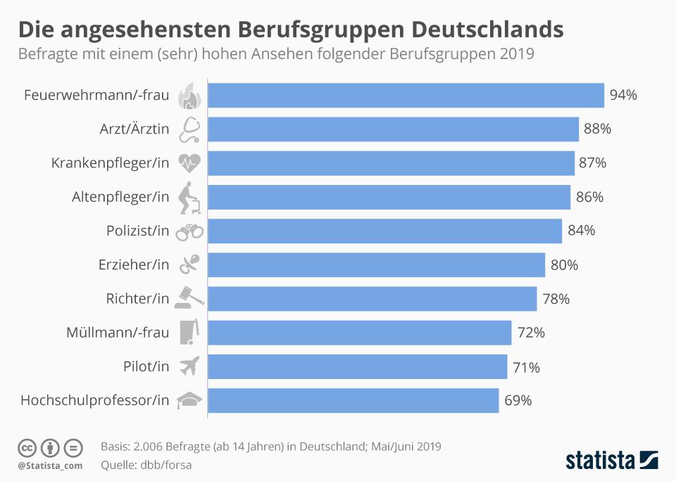 Infografik: Die angesehensten Berufe Deutschlands | Statista