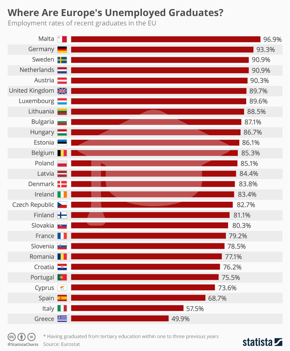 Infographic: Where Are Europe's Unemployed Graduates?  | Statista