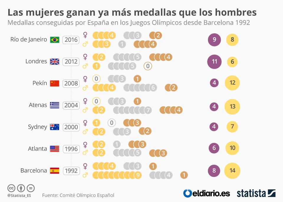 Infografía: Las mujeres ganan ya más medallas que los hombres | Statista