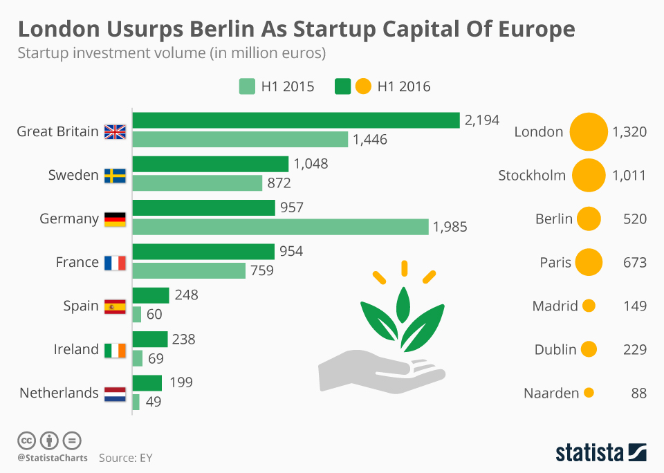 Infographic: London Usurps Berlin As Startup Capital Of Europe | Statista