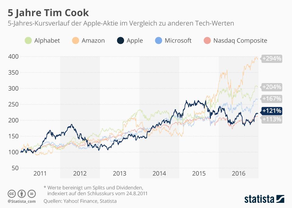Infografik: 5 Jahre Tim Cook | Statista
