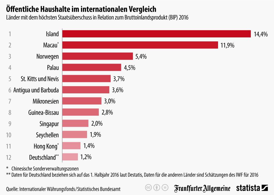 Infografik: Öffentliche Haushalte im internationalen Vergleich | Statista