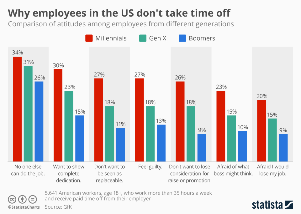 Infographic: U.S. Millennials are Most Afraid to go on Holidays | Statista