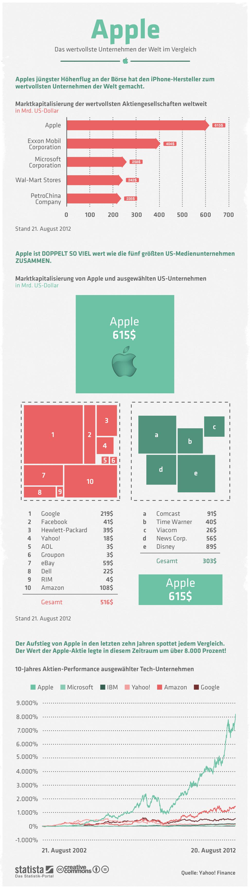 Infografik: Apple im Vergleich | Statista