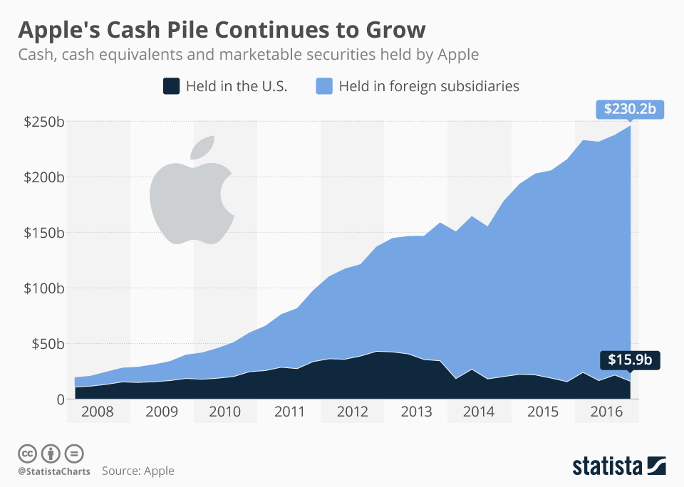 Infographic: Apple's Cash Pile Continues to Grow | Statista