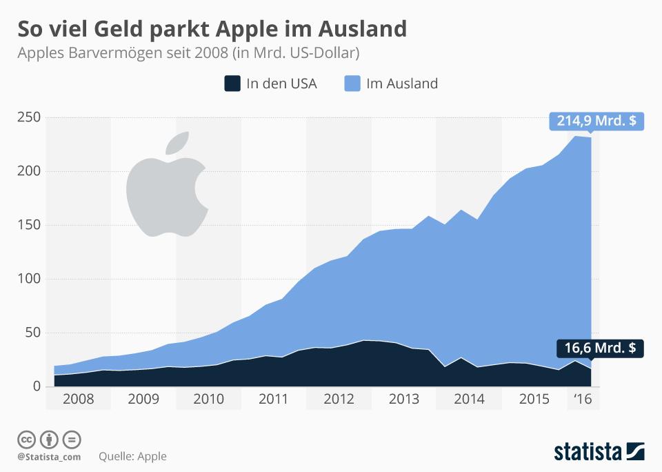 Infografik: So viel Geld parkt Apple im Ausland | Statista