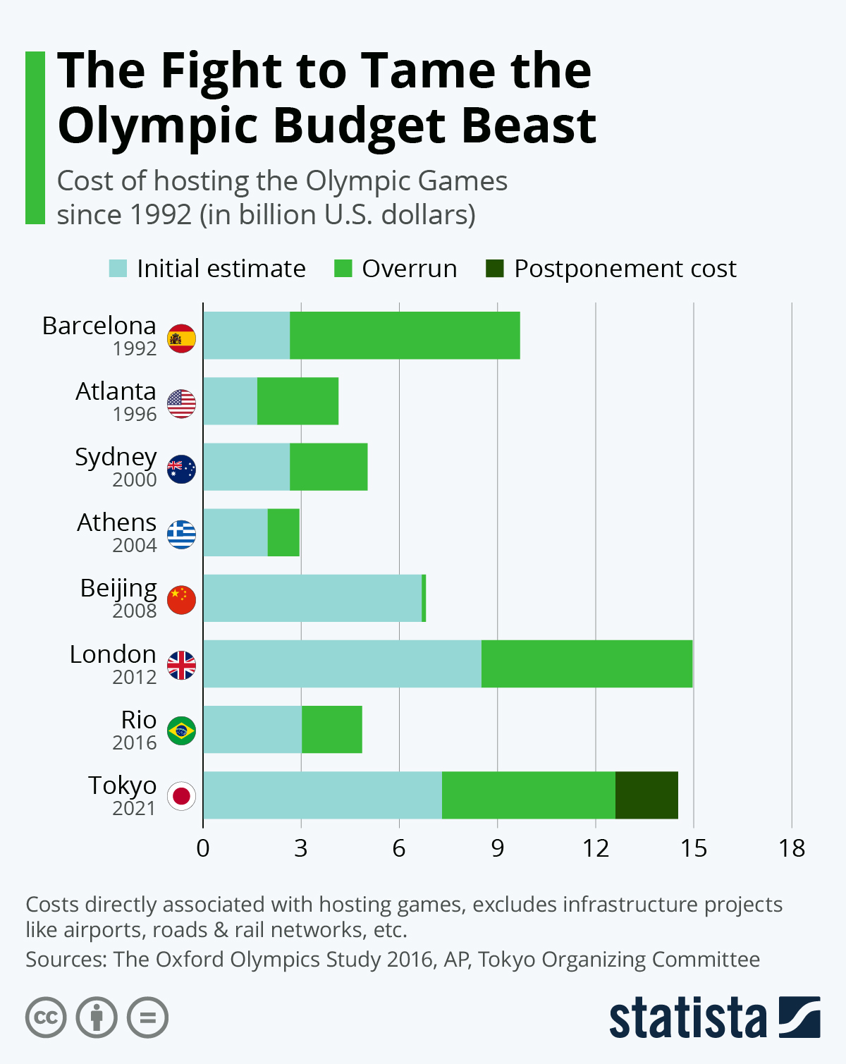 Infographic: The Fight To Tame The Olympic Budget Beast | Statista