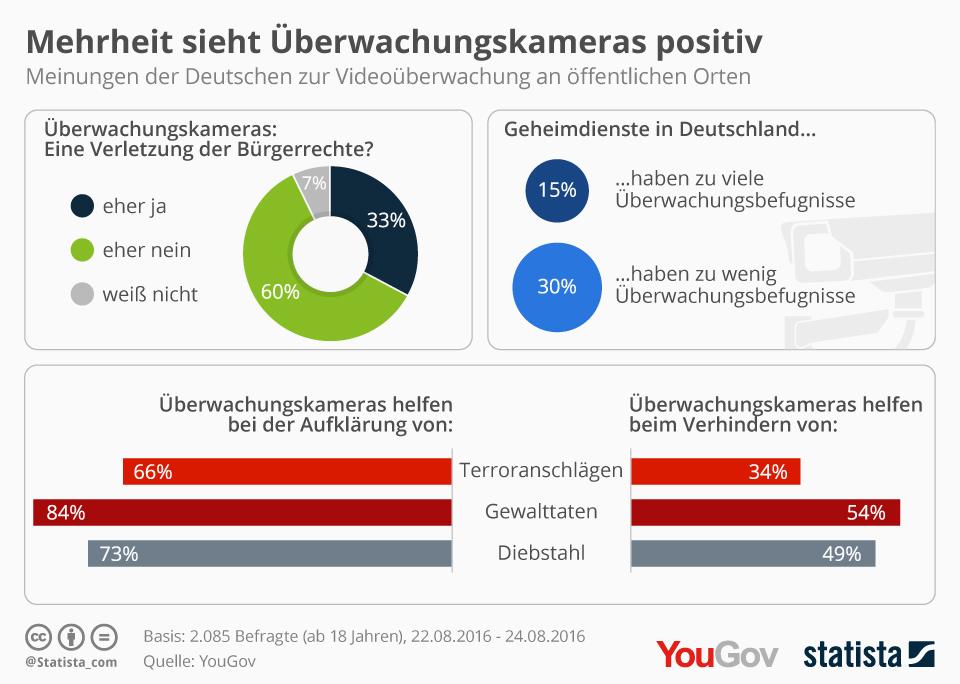 Infografik: Mehrheit sieht Überwachungskameras positiv | Statista