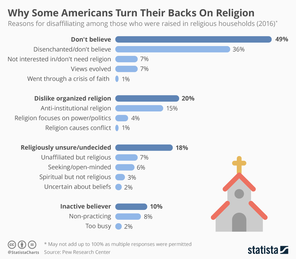 Infographic: Why Americans Turn Their Backs On Religion | Statista