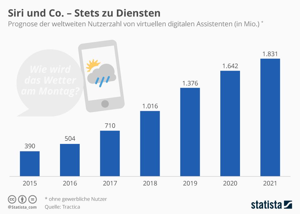 Infografik: Siri und Co. – Stets zu Diensten | Statista